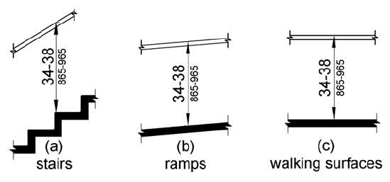 ADA Handrail Height